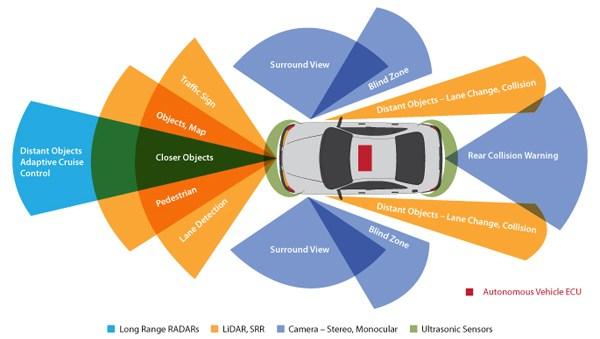 5_ Tata Elxsi Autonomai sensor fusion schematic (1)